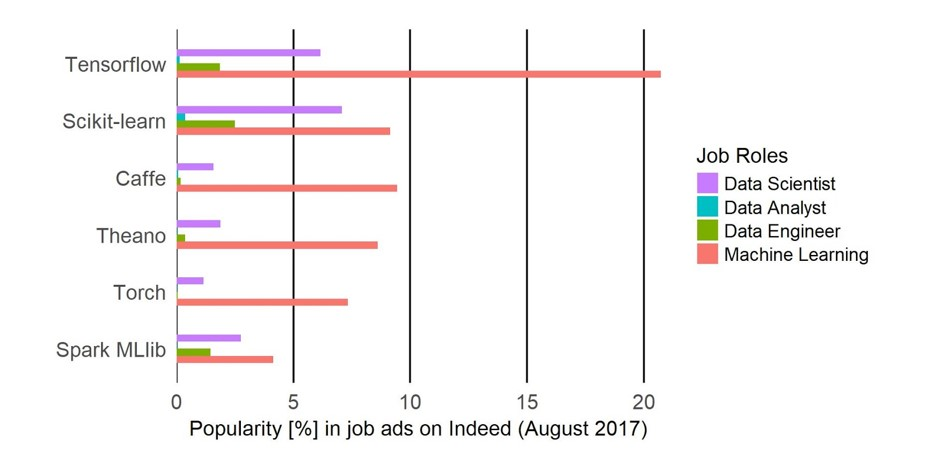 Data Science Tools: We screened 28,000 data job ads  Here is