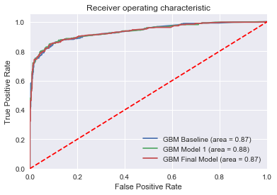 Parameter Tuning in Gradient Boosting (GBM) with Python