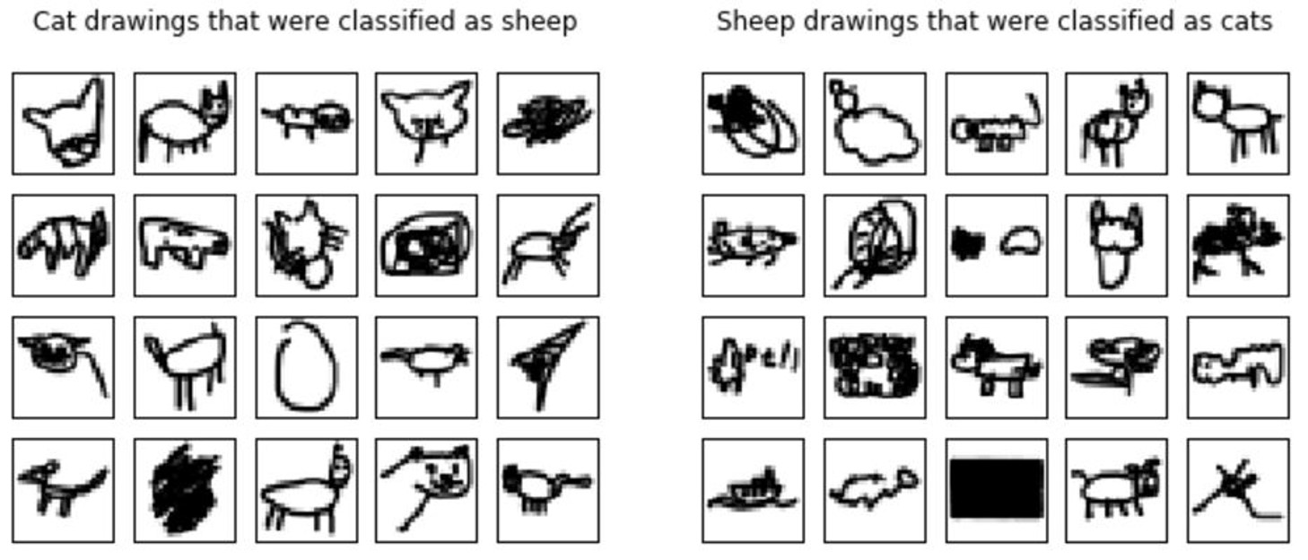 Quick, Draw!' – Classifying Drawings with Python | datacareer ch