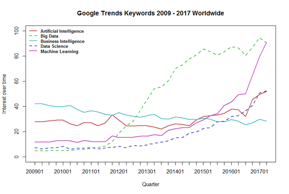 is data science still on the rise in germany answers from google trends. Black Bedroom Furniture Sets. Home Design Ideas