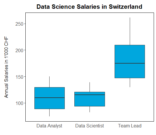 How much do data scientists earn in Switzerland?   datacareer ch